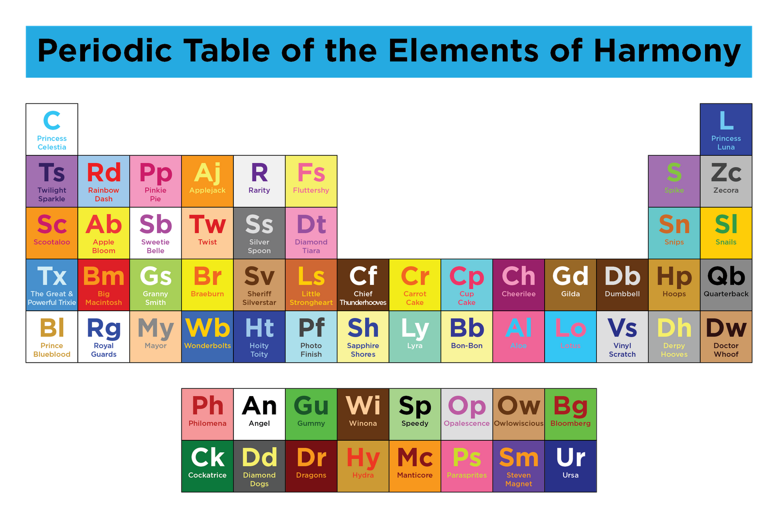 Periodic table of the elements of harmony equestriadaily urtaz